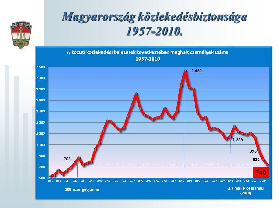 Magyarország közlekedésbiztonsága 1957-2010.