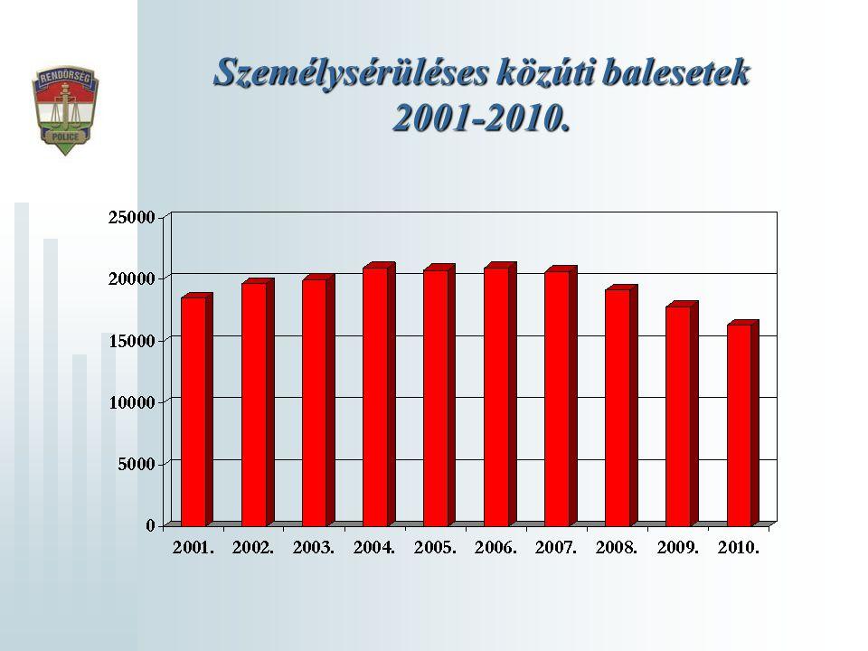 Személysérüléses közúti balesetek 2001-2010.