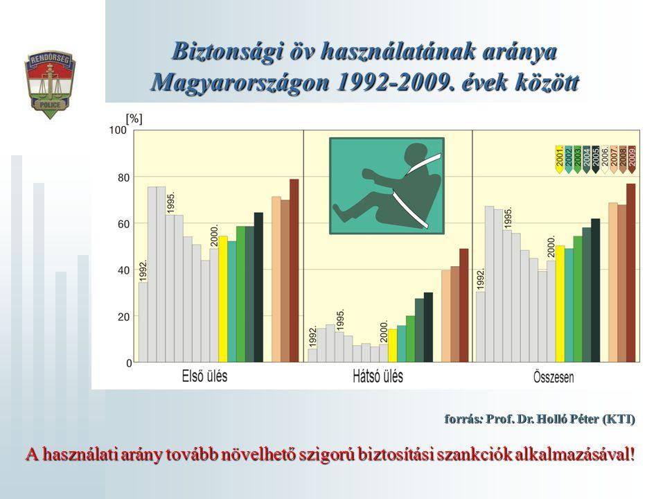 Biztonsági öv használatának aránya Magyarországon 1992-2009