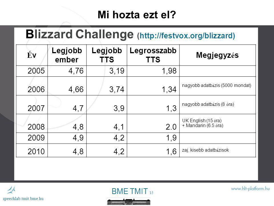 Blizzard Challenge (http://festvox.org/blizzard)