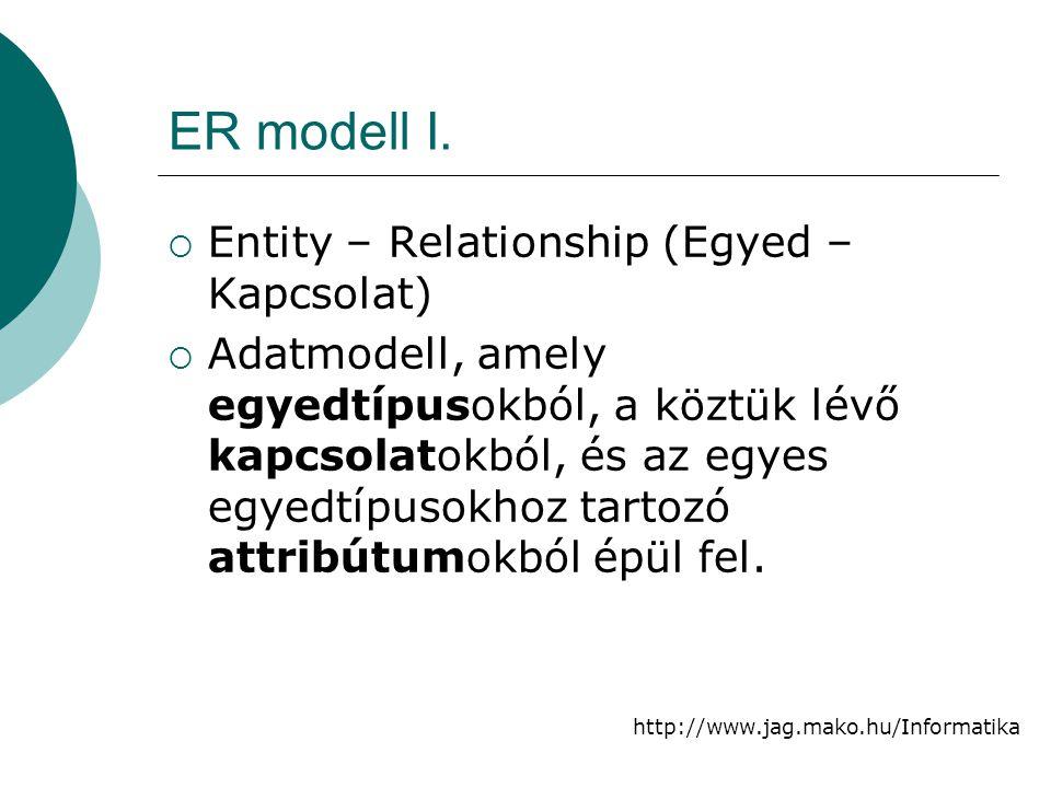 ER modell I. Entity – Relationship (Egyed – Kapcsolat)