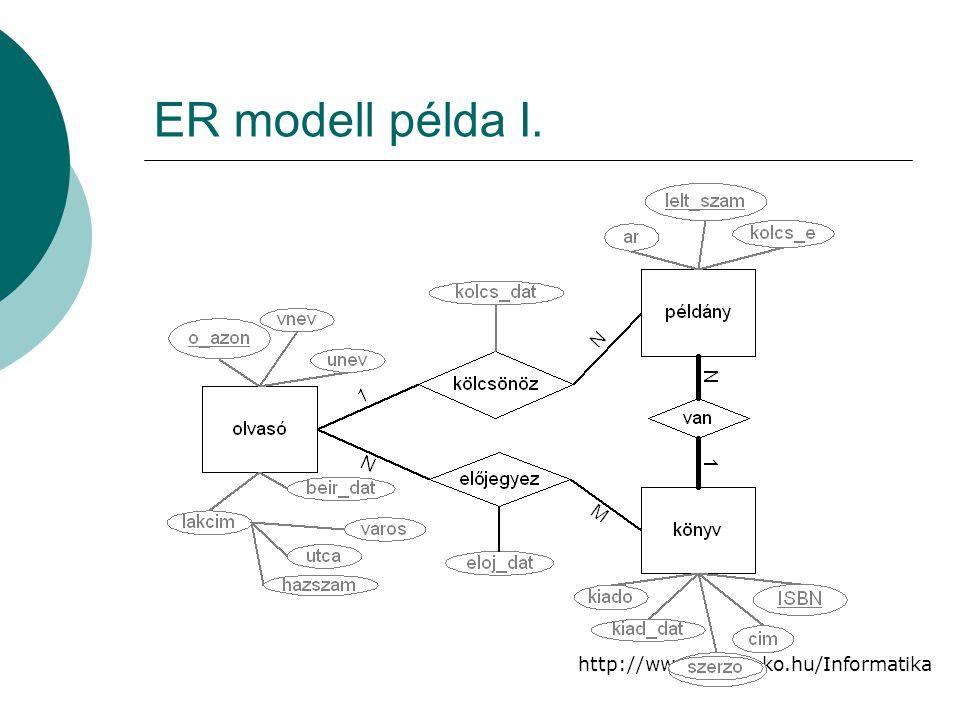 ER modell példa I.