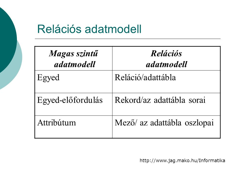 Relációs adatmodell Magas szintű adatmodell Relációs Egyed