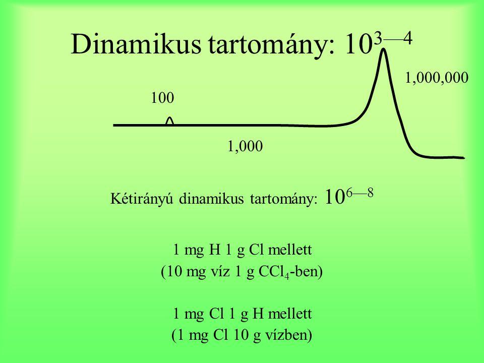 Dinamikus tartomány: 103—4