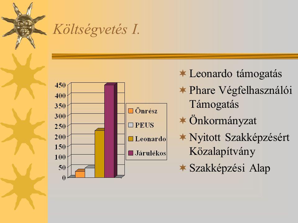 Költségvetés I. Leonardo támogatás Phare Végfelhasználói Támogatás