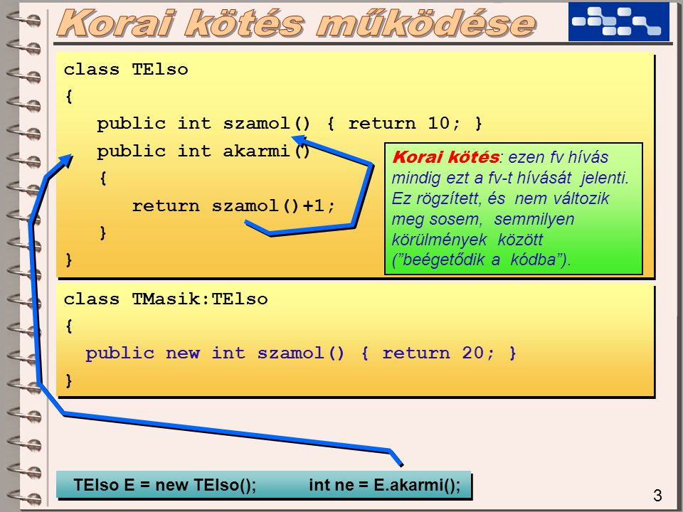 Korai kötés működése class TElso { public int szamol() { return 10; }