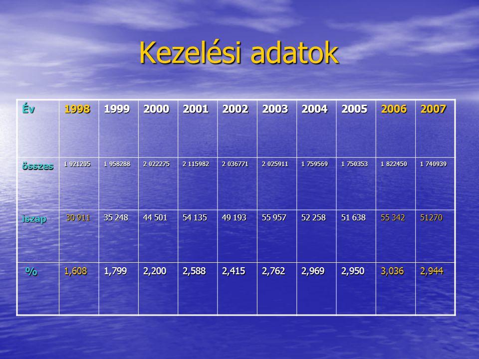Kezelési adatok Év. 1998. 1999. 2000. 2001. 2002. 2003. 2004. 2005. 2006. 2007. összes. 1 921205.