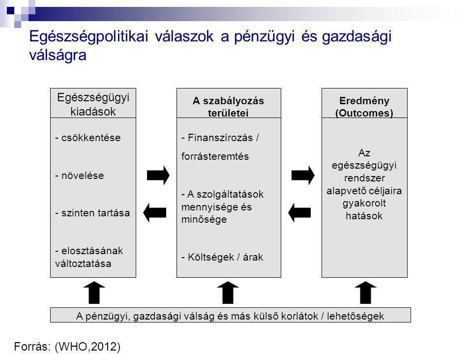 A szabályozás területei