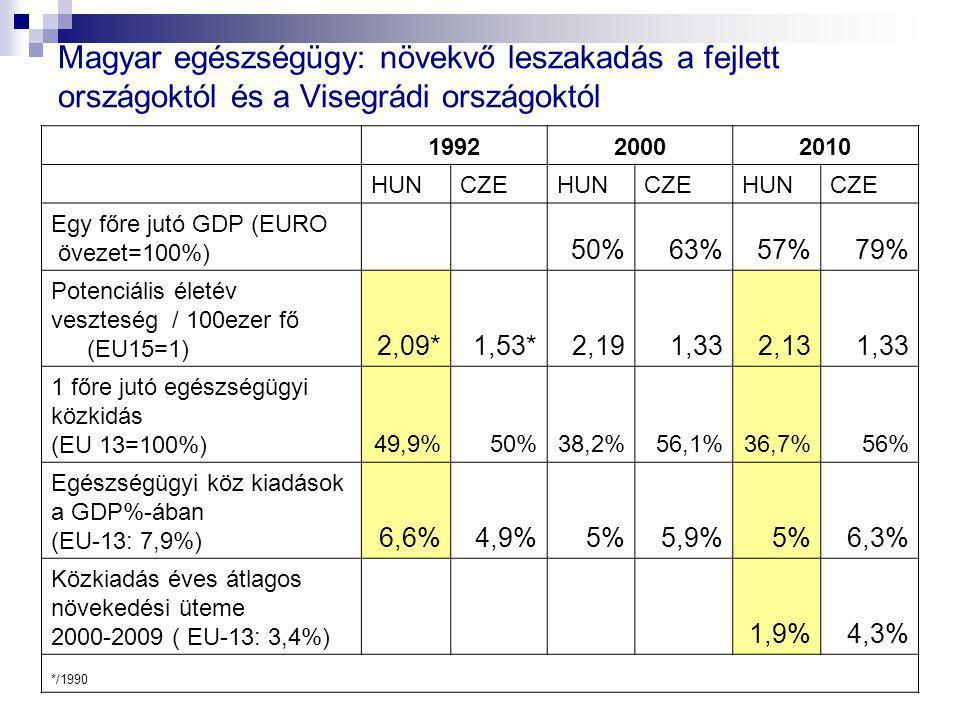Magyar egészségügy: növekvő leszakadás a fejlett országoktól és a Visegrádi országoktól