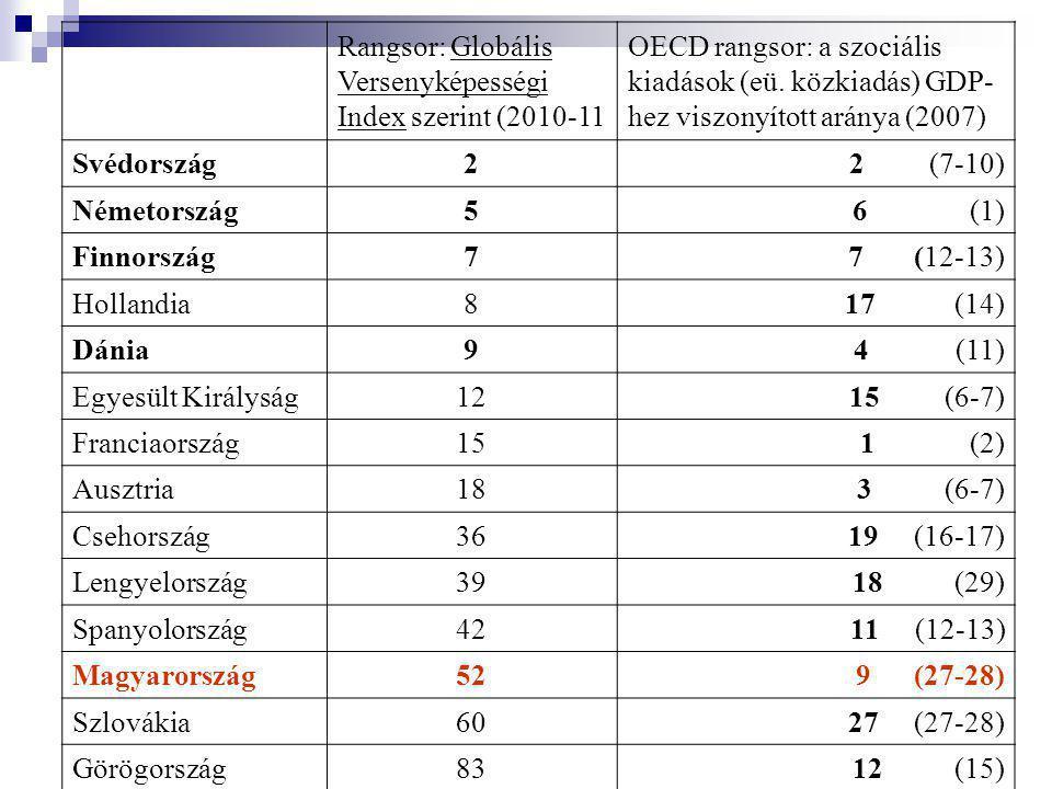 Rangsor: Globális Versenyképességi Index szerint (2010-11