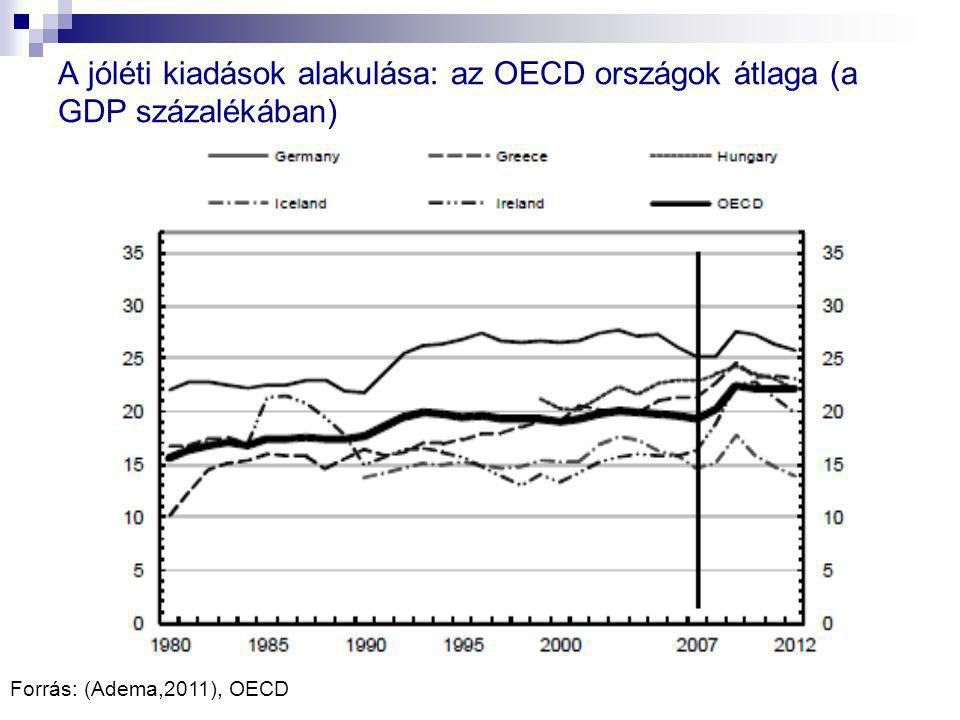 A jóléti kiadások alakulása: az OECD országok átlaga (a GDP százalékában)