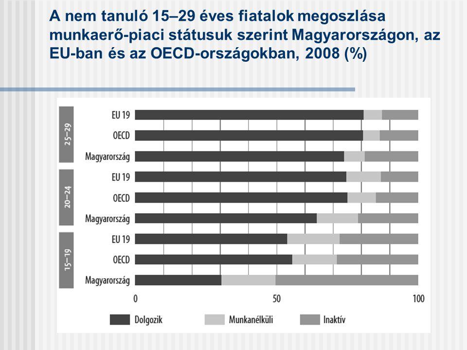 A nem tanuló 15–29 éves fiatalok megoszlása munkaerő-piaci státusuk szerint Magyarországon, az EU-ban és az OECD-országokban, 2008 (%)
