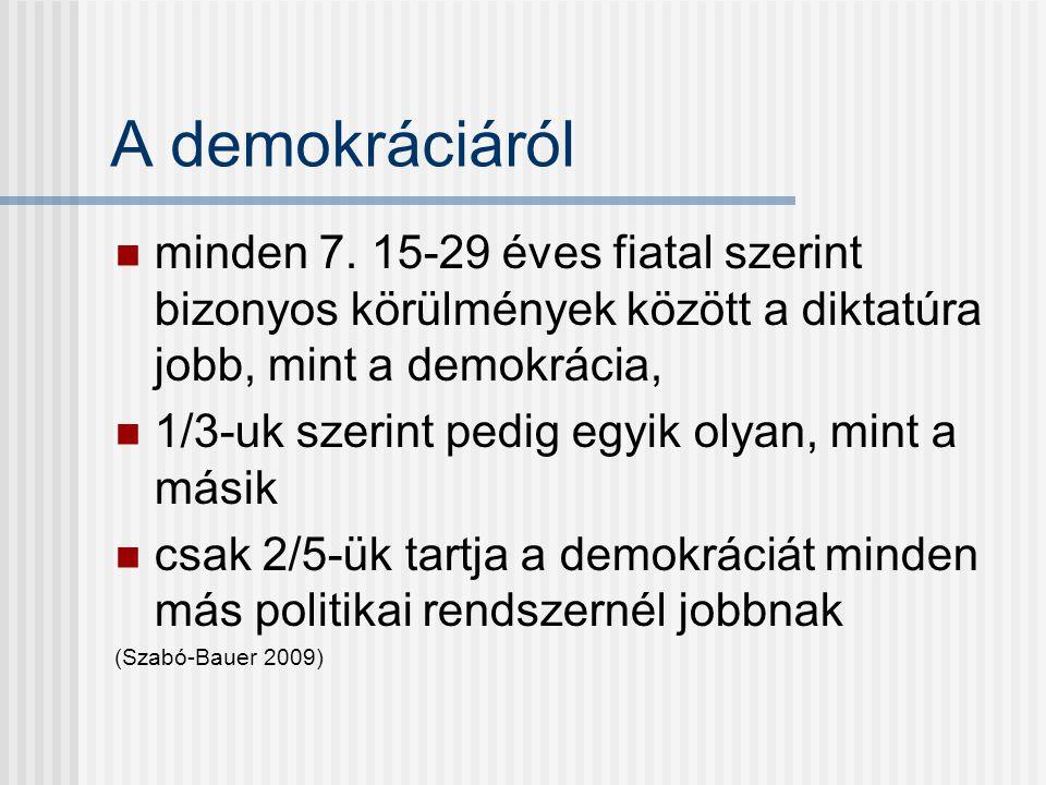 A demokráciáról minden 7. 15-29 éves fiatal szerint bizonyos körülmények között a diktatúra jobb, mint a demokrácia,