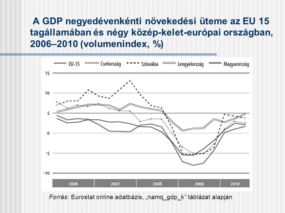 A GDP negyedévenkénti növekedési üteme az EU 15 tagállamában és négy közép-kelet-európai országban, 2006–2010 (volumenindex, %)