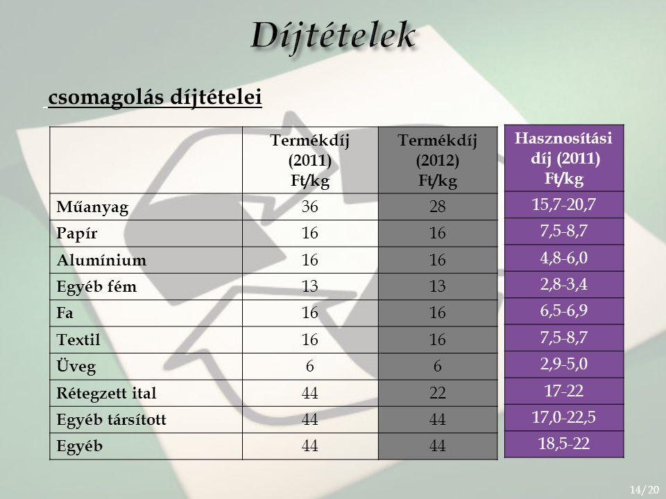 Díjtételek csomagolás díjtételei Termékdíj (2011) Ft/kg (2012) Műanyag
