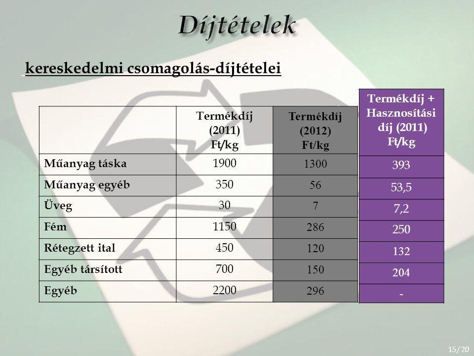 Díjtételek kereskedelmi csomagolás-díjtételei Termékdíj + Hasznosítási