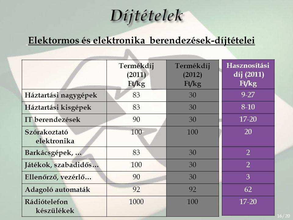 Díjtételek Elektormos és elektronika berendezések-díjtételei Termékdíj