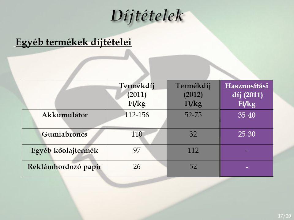 Díjtételek Egyéb termékek díjtételei Termékdíj (2011) Ft/kg (2012)