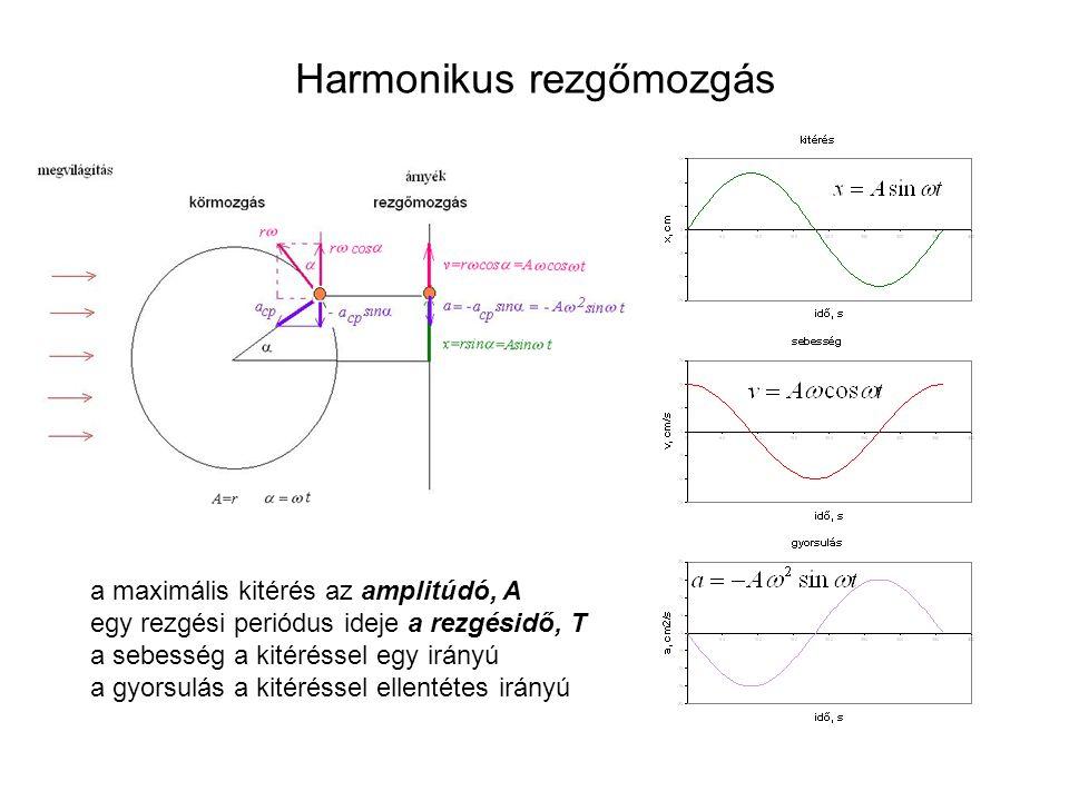 Harmonikus rezgőmozgás