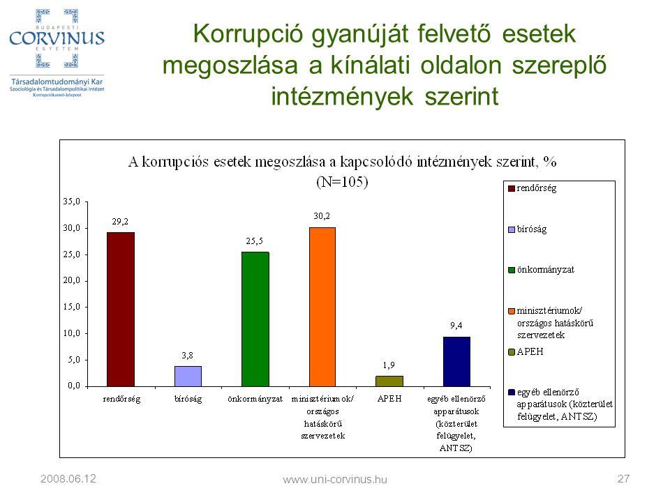 Korrupció gyanúját felvető esetek megoszlása a kínálati oldalon szereplő intézmények szerint