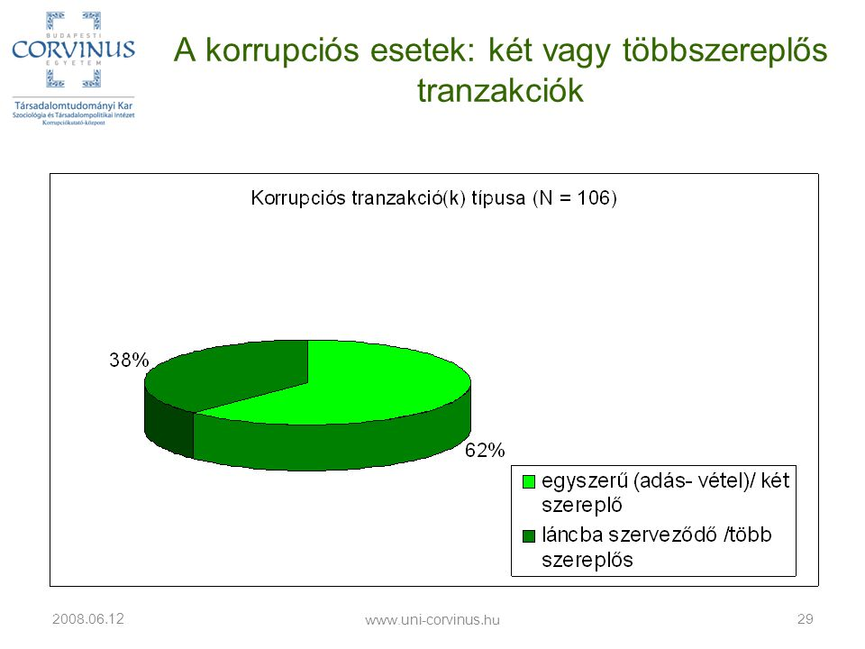 A korrupciós esetek: két vagy többszereplős tranzakciók