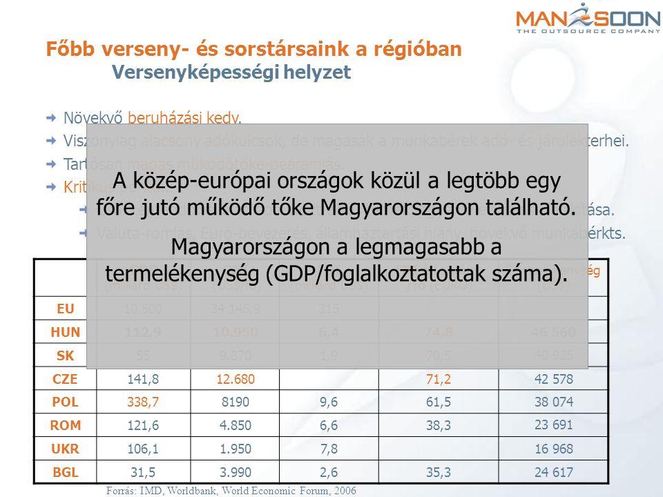 FDI állomány /fő (EURO)