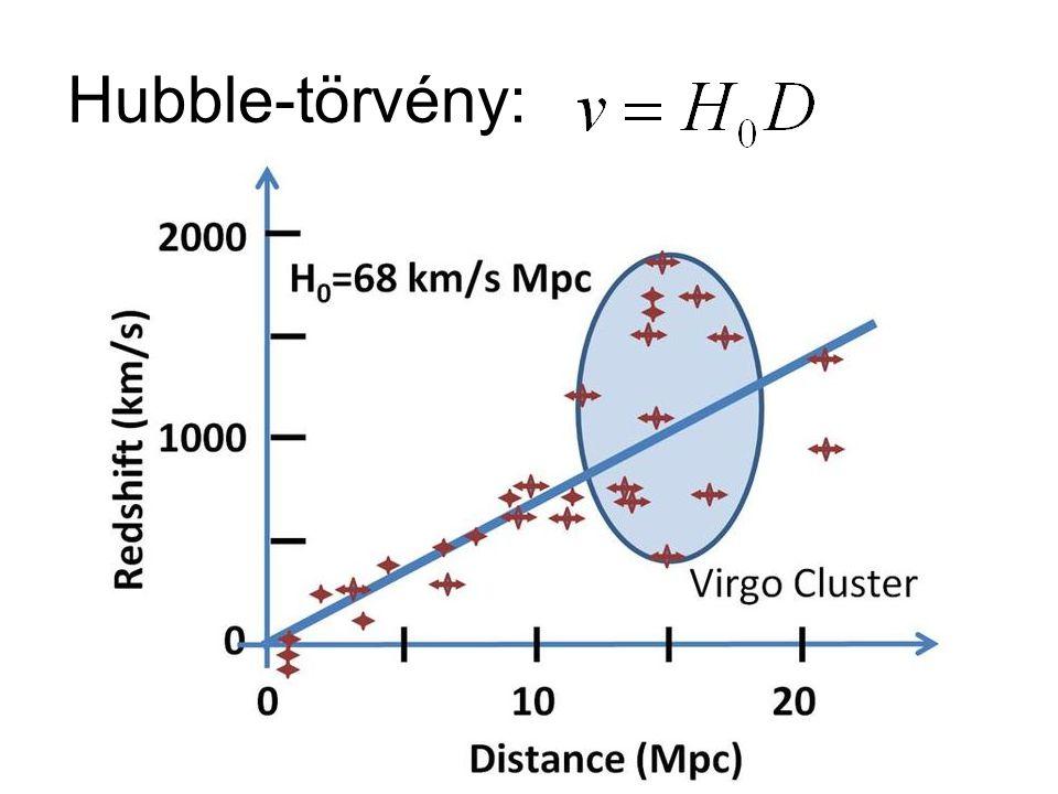 Hubble-törvény: