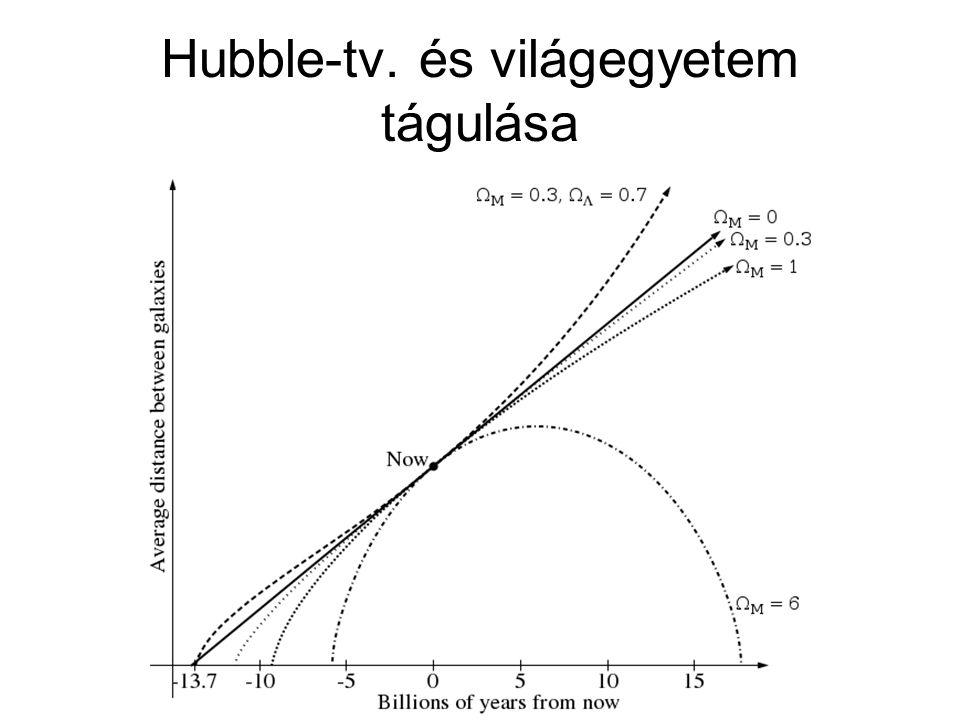 Hubble-tv. és világegyetem tágulása