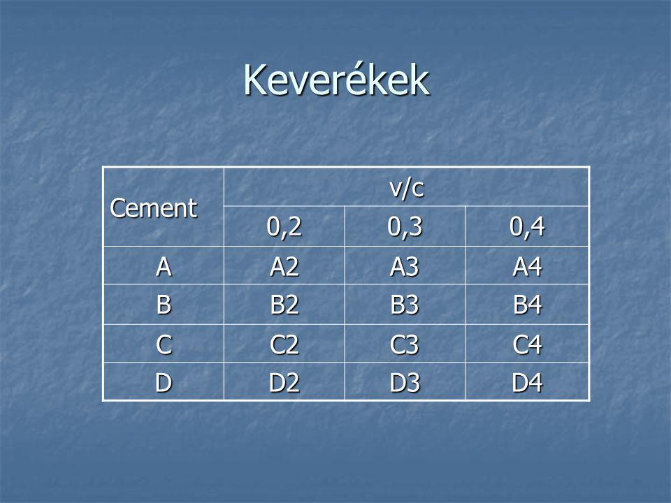 Keverékek Cement v/c 0,2 0,3 0,4 A A2 A3 A4 B B2 B3 B4 C C2 C3 C4 D D2