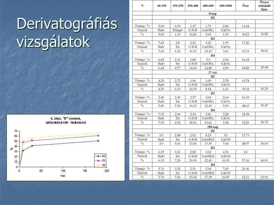 Derivatográfiás vizsgálatok