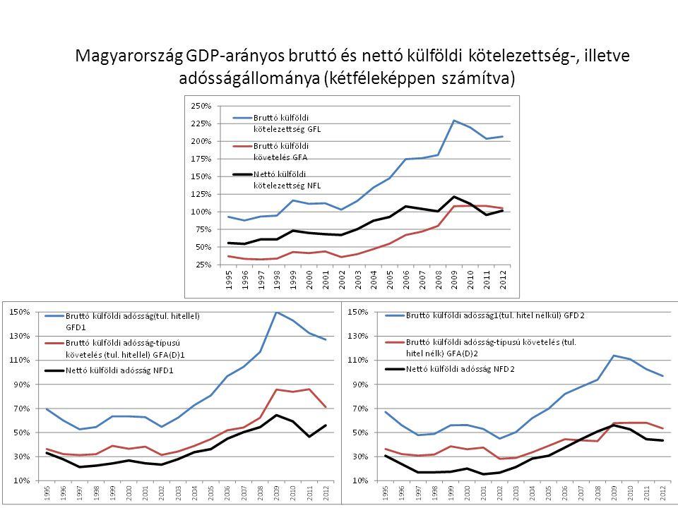 adósságállománya (kétféleképpen számítva)