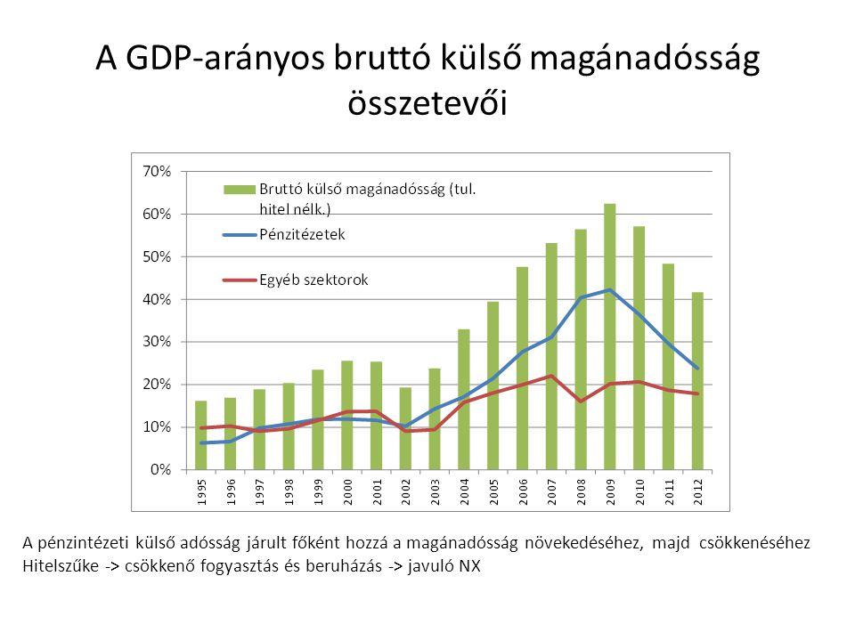 A GDP-arányos bruttó külső magánadósság összetevői