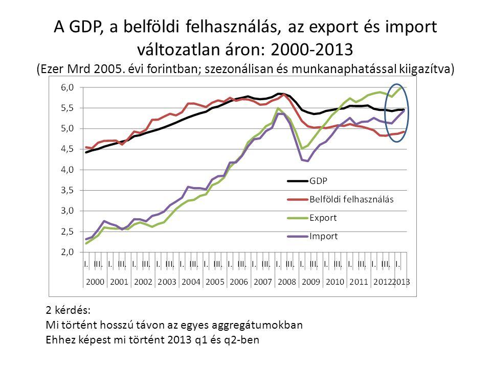 A GDP, a belföldi felhasználás, az export és import változatlan áron: 2000-2013 (Ezer Mrd 2005. évi forintban; szezonálisan és munkanaphatással kiigazítva)