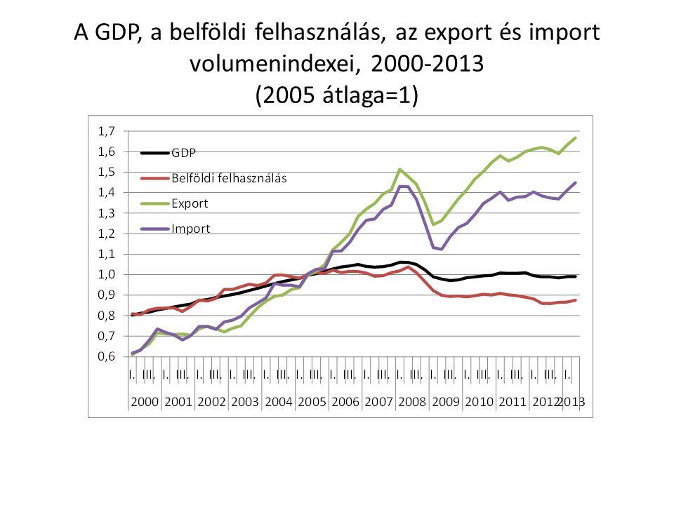 A GDP, a belföldi felhasználás, az export és import volumenindexei, 2000-2013 (2005 átlaga=1)