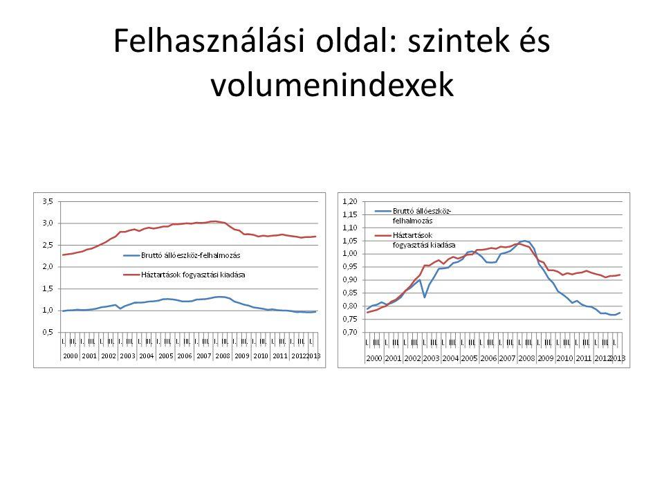 Felhasználási oldal: szintek és volumenindexek
