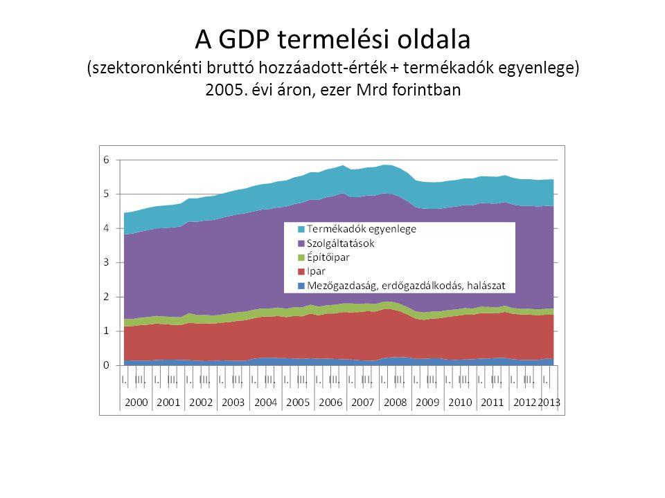 A GDP termelési oldala (szektoronkénti bruttó hozzáadott-érték + termékadók egyenlege) 2005.