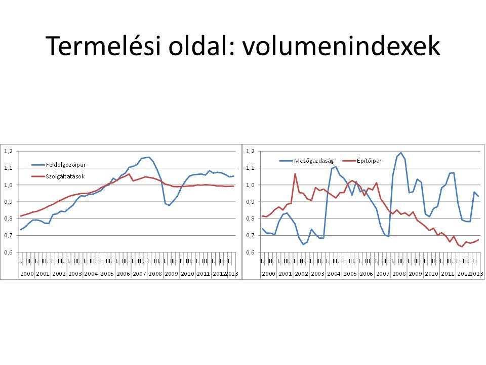 Termelési oldal: volumenindexek