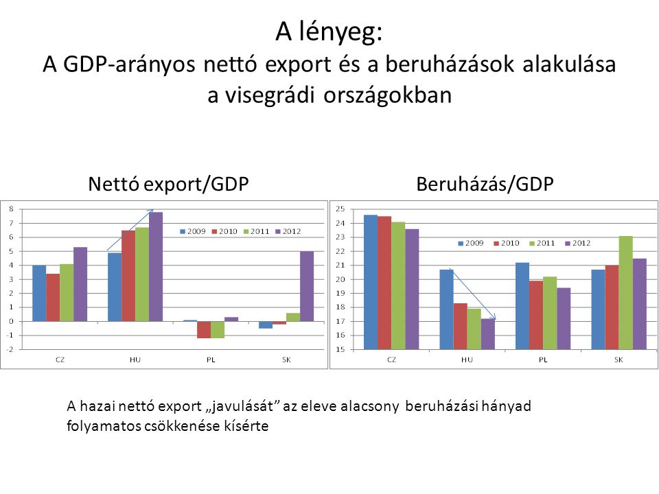 A lényeg: A GDP-arányos nettó export és a beruházások alakulása a visegrádi országokban