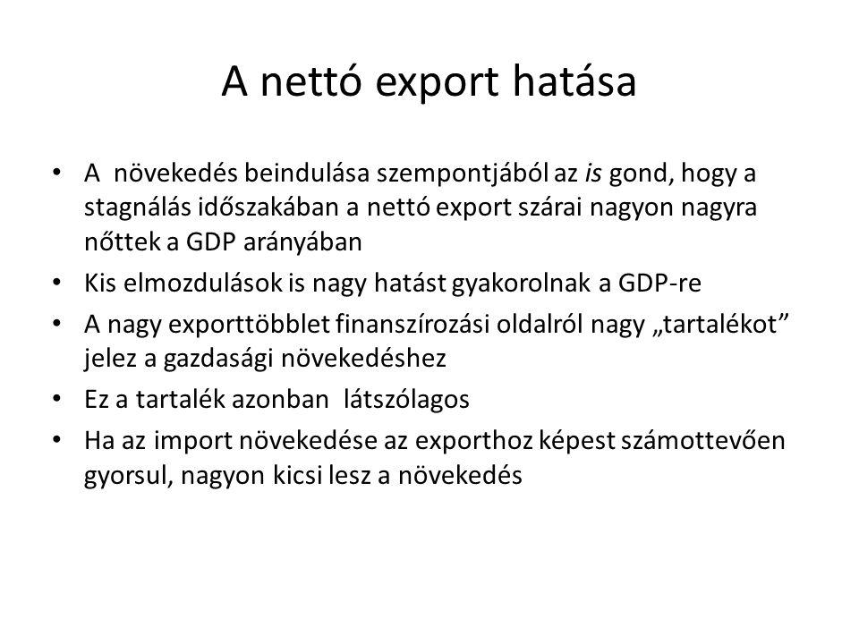 A nettó export hatása
