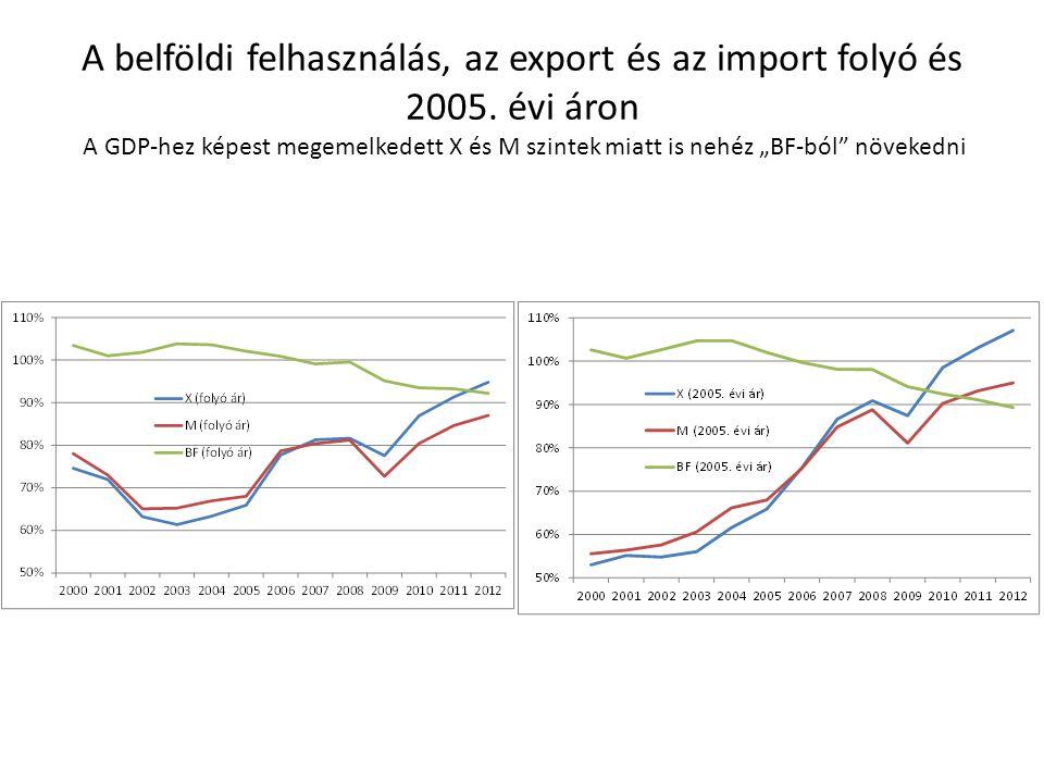 A belföldi felhasználás, az export és az import folyó és 2005
