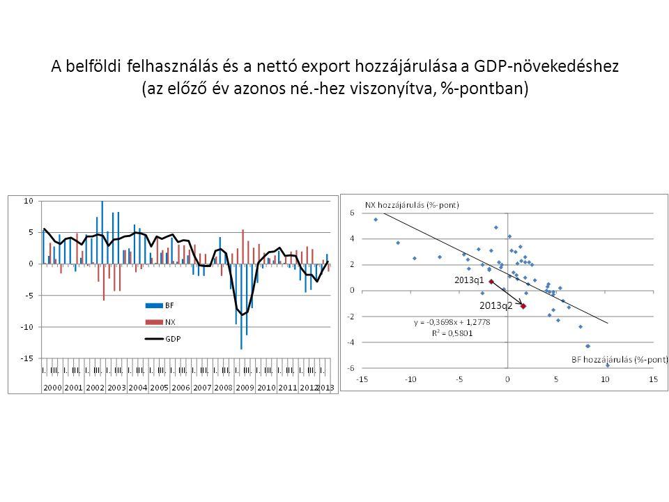 A belföldi felhasználás és a nettó export hozzájárulása a GDP-növekedéshez (az előző év azonos né.-hez viszonyítva, %-pontban)