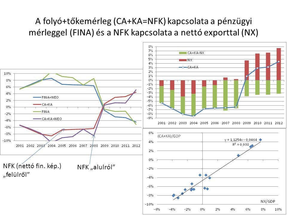 A folyó+tőkemérleg (CA+KA=NFK) kapcsolata a pénzügyi mérleggel (FINA) és a NFK kapcsolata a nettó exporttal (NX)