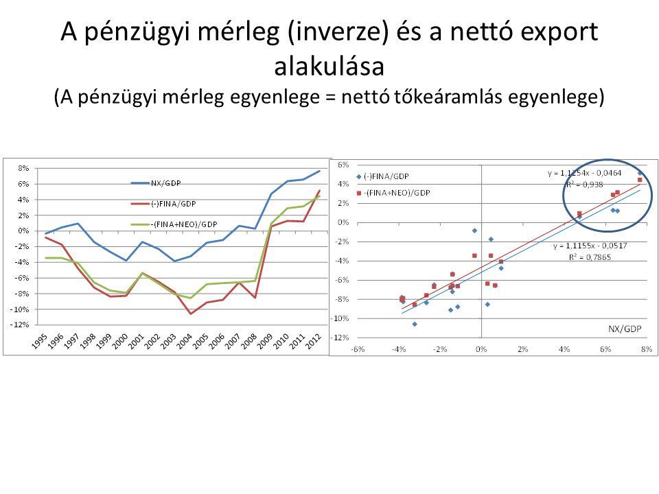 A pénzügyi mérleg (inverze) és a nettó export alakulása (A pénzügyi mérleg egyenlege = nettó tőkeáramlás egyenlege)