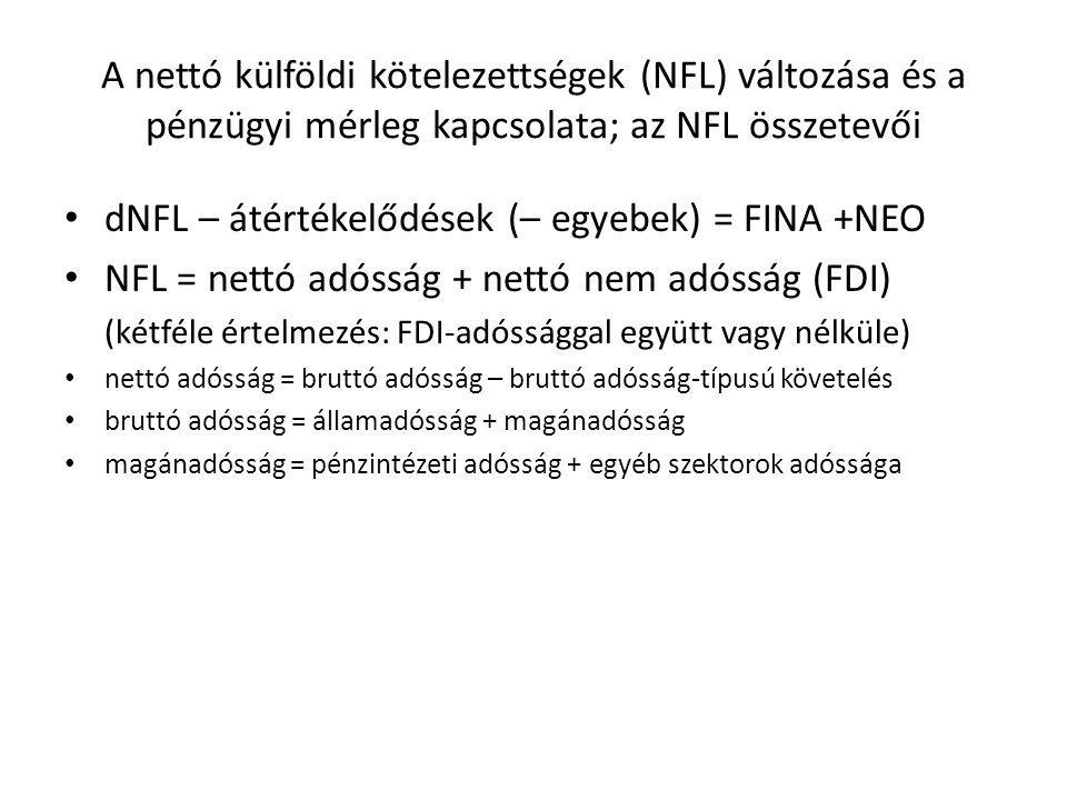 dNFL – átértékelődések (– egyebek) = FINA +NEO