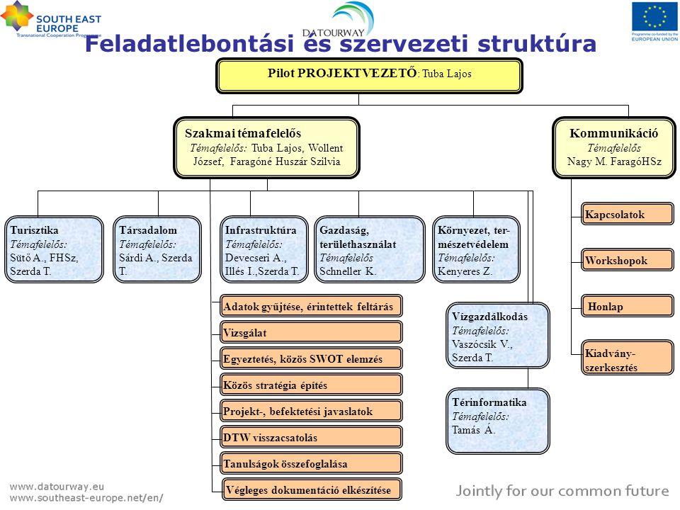 Feladatlebontási és szervezeti struktúra