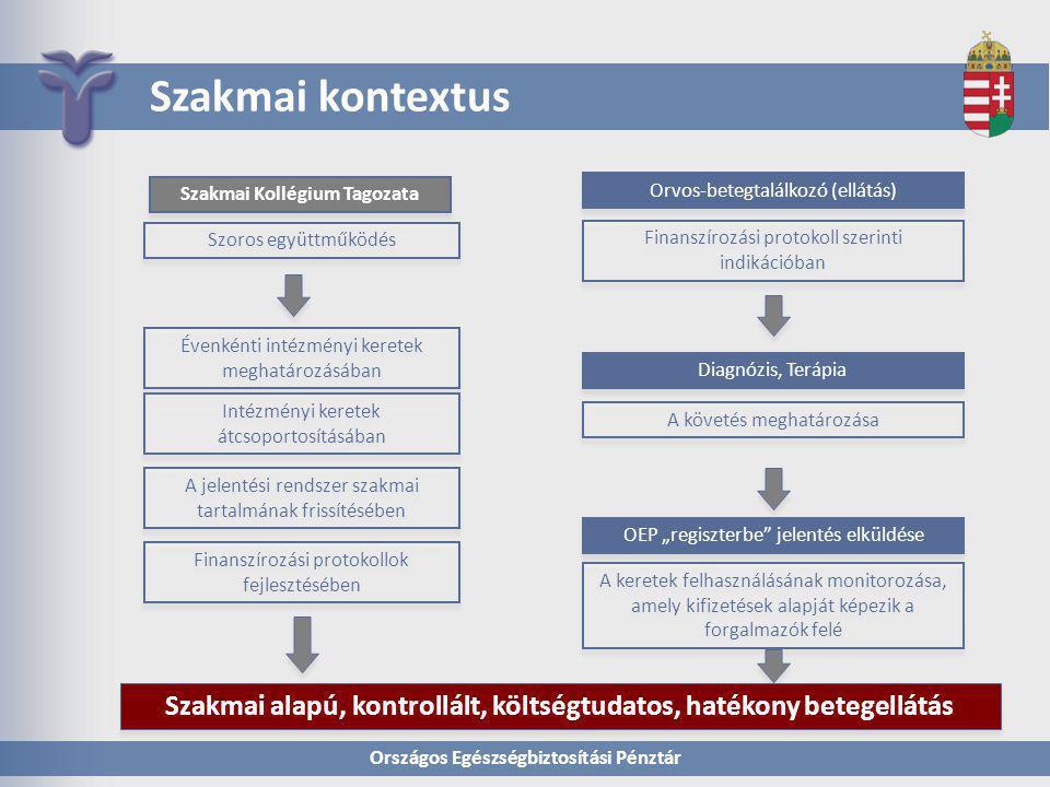 Szakmai kontextus Szakmai Kollégium Tagozata. Orvos-betegtalálkozó (ellátás) Szoros együttműködés.