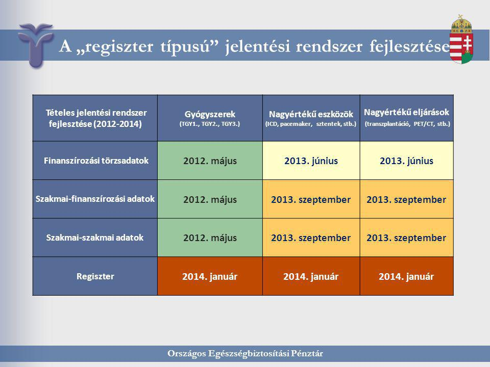 """A """"regiszter típusú jelentési rendszer fejlesztése"""