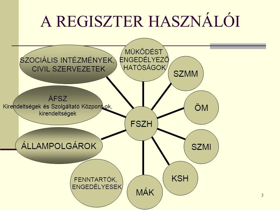 A REGISZTER HASZNÁLÓI