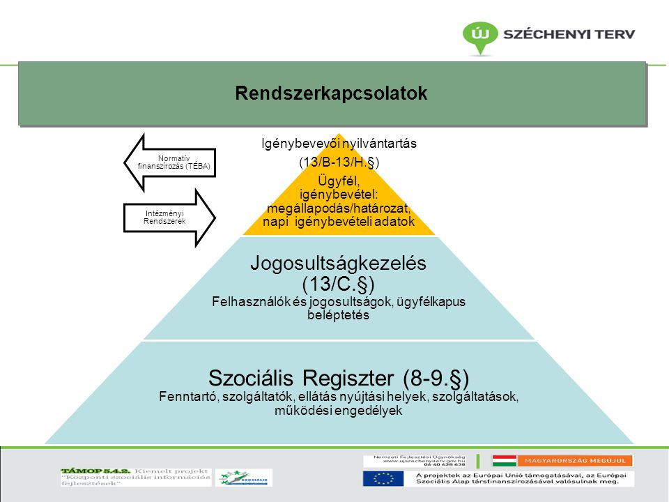 Rendszerkapcsolatok Normatív finanszírozás (TÉBA) Intézményi Rendszerek. Igénybevevői nyilvántartás.