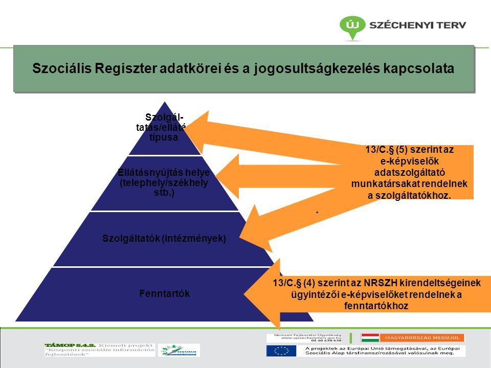 Szociális Regiszter adatkörei és a jogosultságkezelés kapcsolata